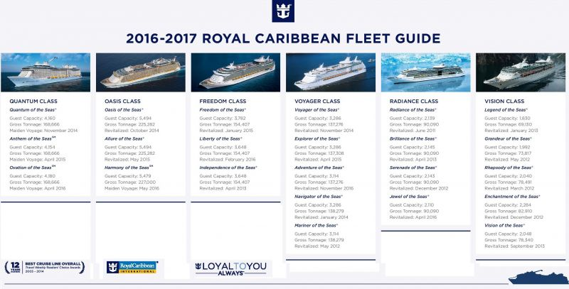 Meet Royal Caribbean - innovative fleet